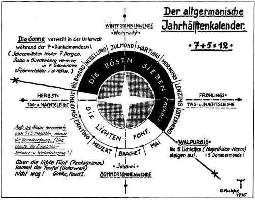 Altgermanischer Jahrhälftenkalender